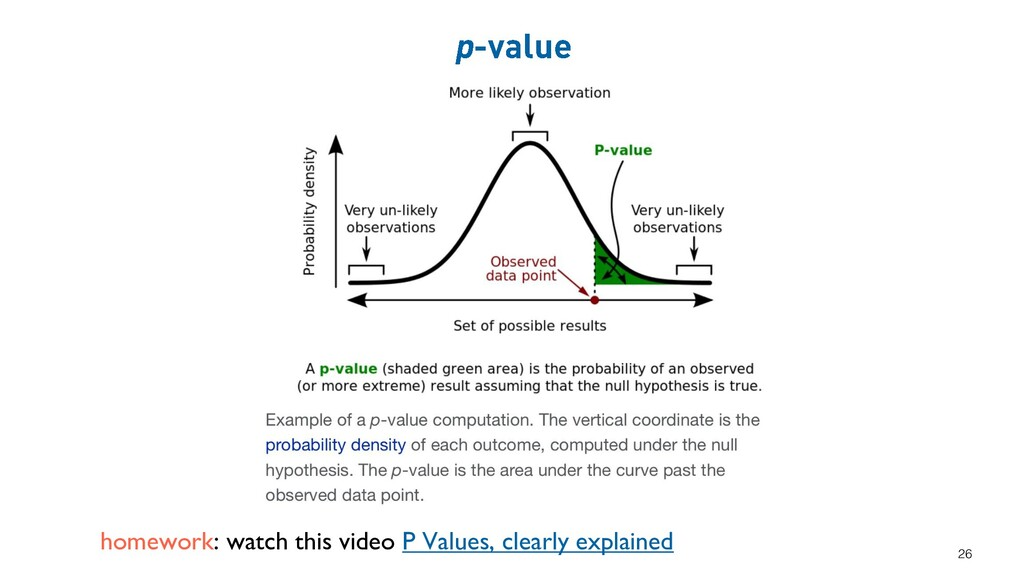 homework: watch this video P Values, clearly ex...