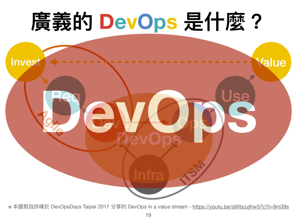 廣義的 DevOps 是什什麼? 19 Infra Dev Ops ITSM Agile Re...