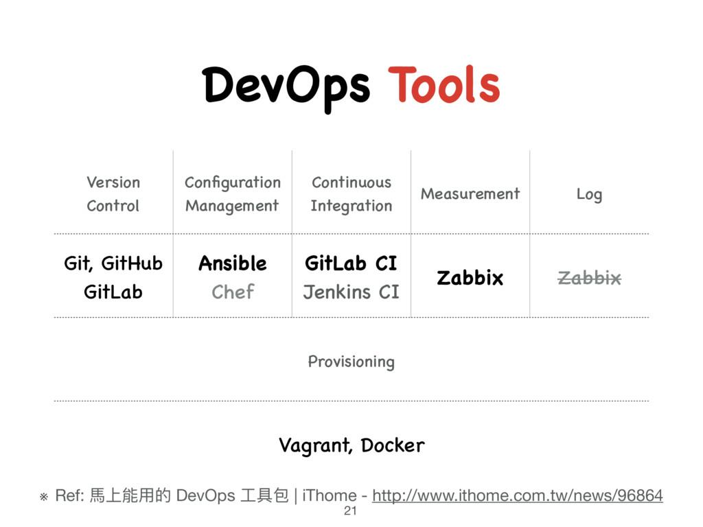 DevOps Tools 21 Version Control Configuration M...