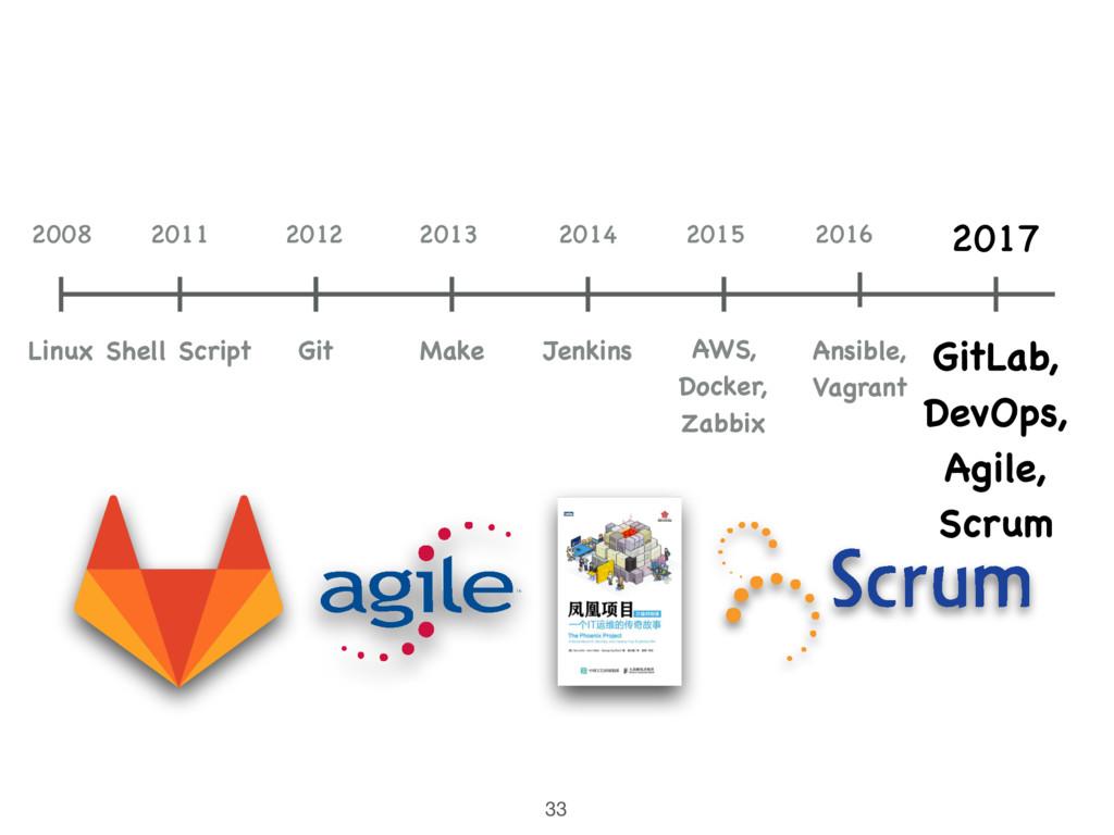 33 Shell Script 2011 2012 Git 2014 Jenkins 2015...