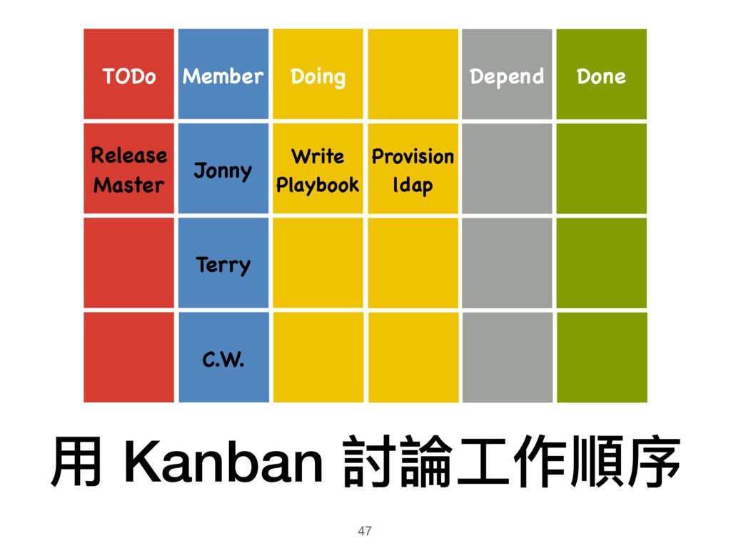 ⽤用 Kanban 討論⼯工作順序 47 Doing Write Playbook Depen...