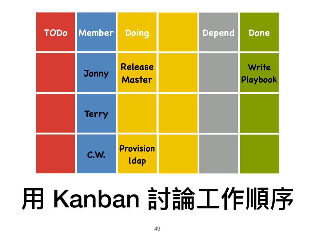 ⽤用 Kanban 討論⼯工作順序 49 Doing Release Master Depen...