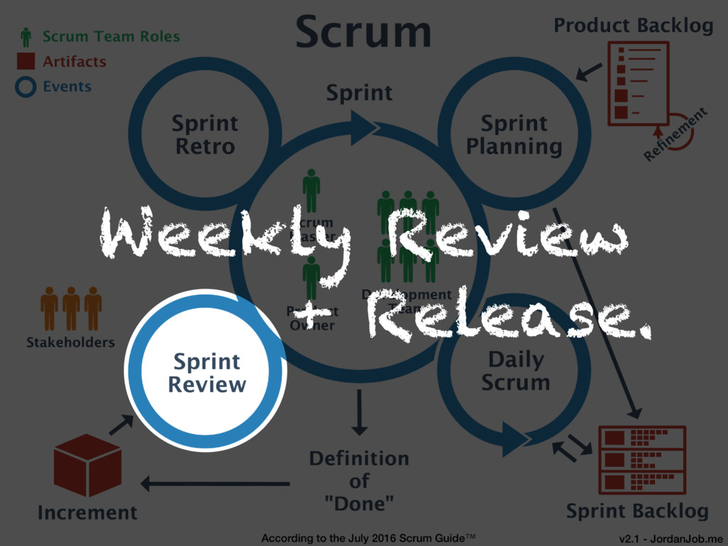Weekly Review + Release.