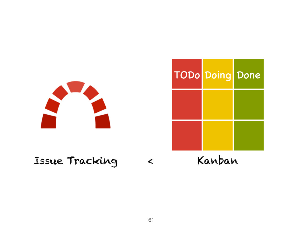 61 < Doing Done TODo Kanban Issue Tracking