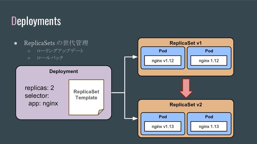 Deployments ● ReplicaSets の世代管理 ○ ローリングアップデート ○...