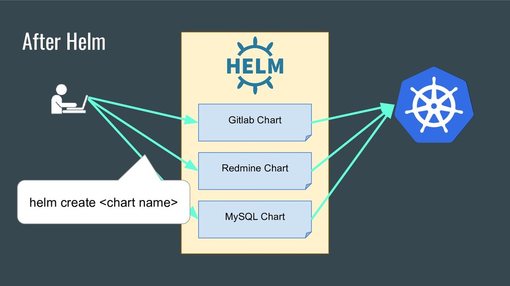 After Helm Gitlab Chart Redmine Chart MySQL Cha...