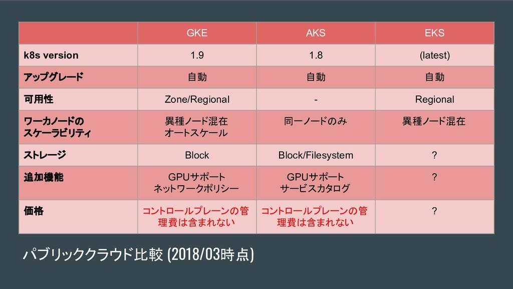 パブリッククラウド比較 (2018/03時点) GKE AKS EKS k8s version...