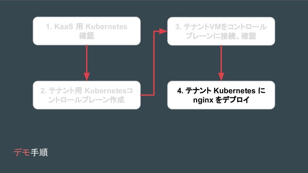 デモ手順 1. KaaS 用 Kubernetes 確認 2. テナント用 Kubernete...