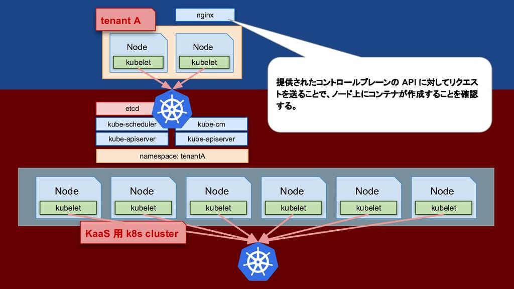 etcd namespace: tenantA kube-apiserver kube-sch...