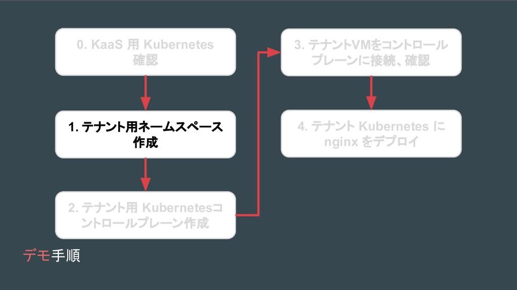 デモ手順 0. KaaS 用 Kubernetes 確認 1. テナント用ネームスペース 作成...