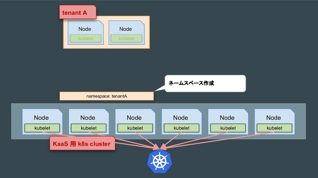 namespace: tenantA Node kubelet Node kubelet te...
