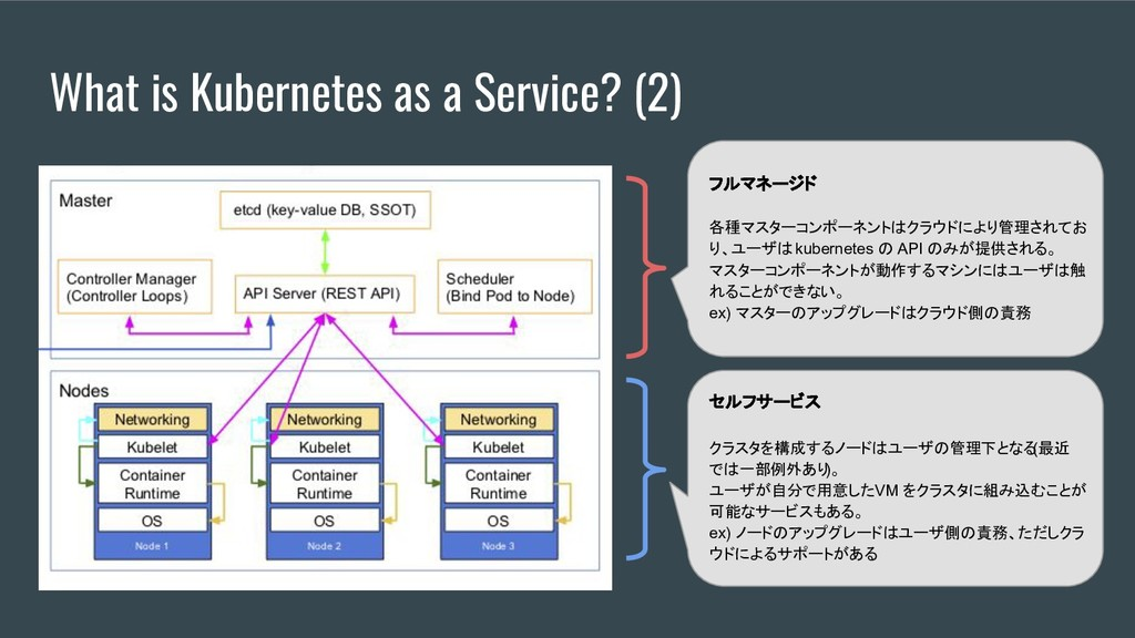 What is Kubernetes as a Service? (2) フルマネージド 各種...