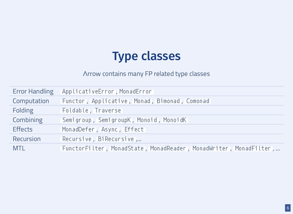 Type classes Λrrow contains many FP related typ...