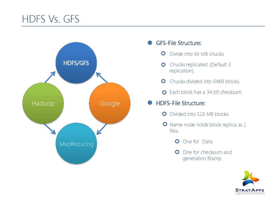 MapReducing HDFS/GFS GFS-File Structure: Divide...