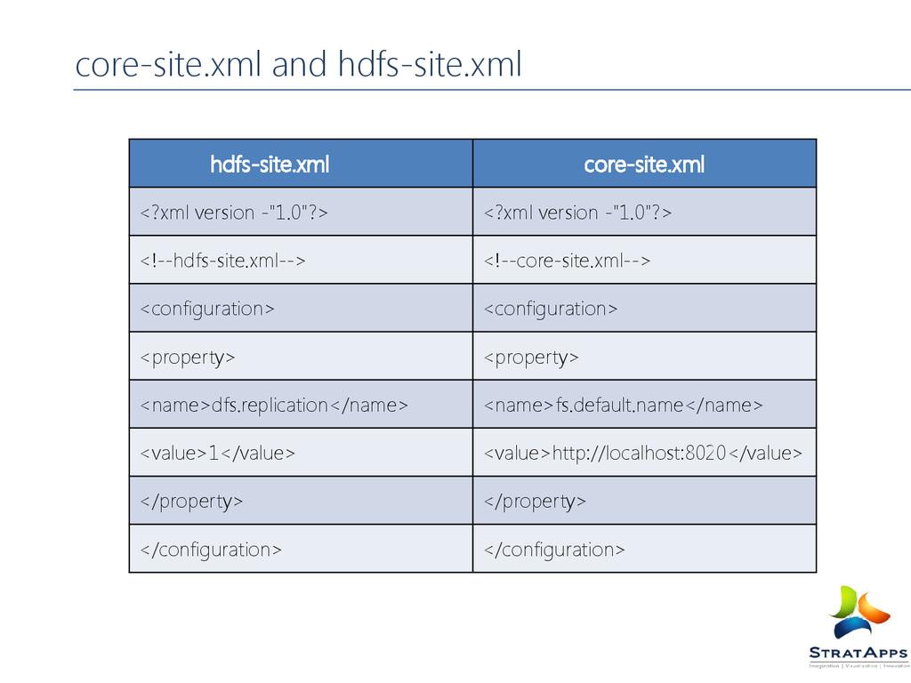 core-site.xml and hdfs-site.xml hdfs-site.xml c...