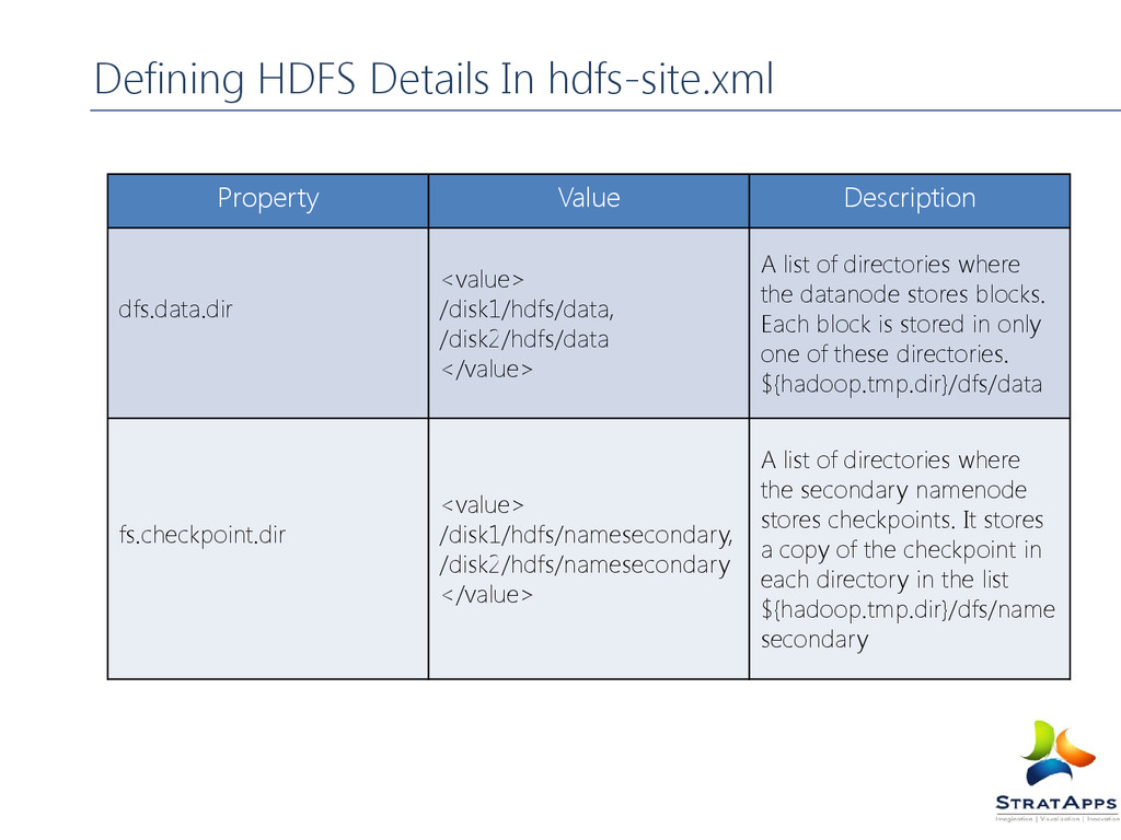 Defining HDFS Details In hdfs-site.xml Property...