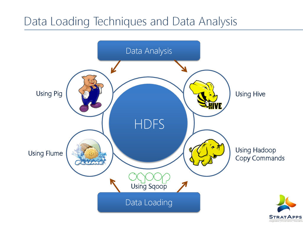 Data Loading Techniques and Data Analysis Using...
