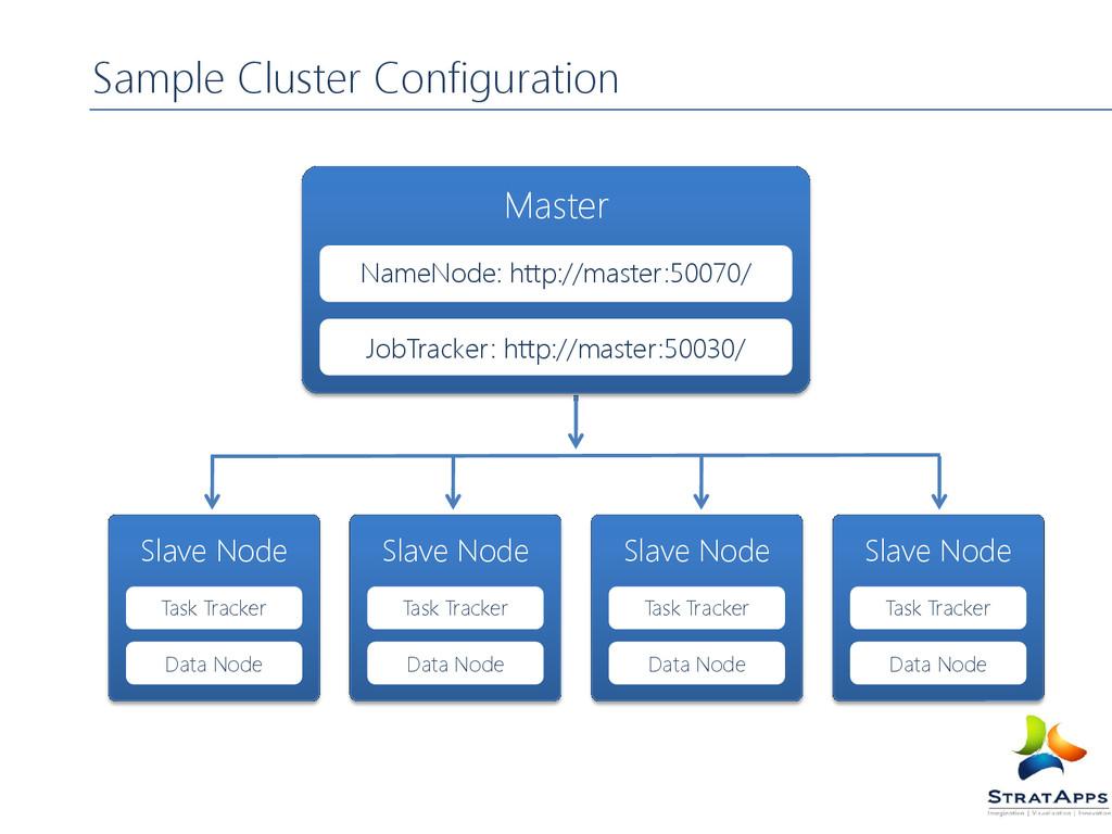 Sample Cluster Configuration Master NameNode: h...