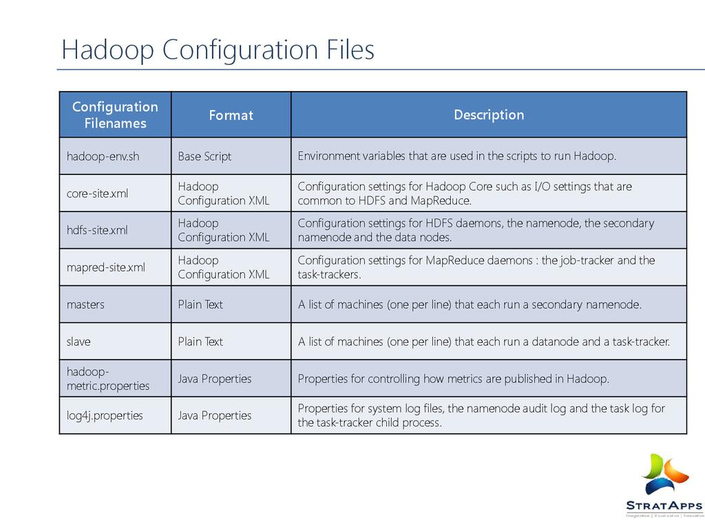 Configuration Filenames Format Description hado...
