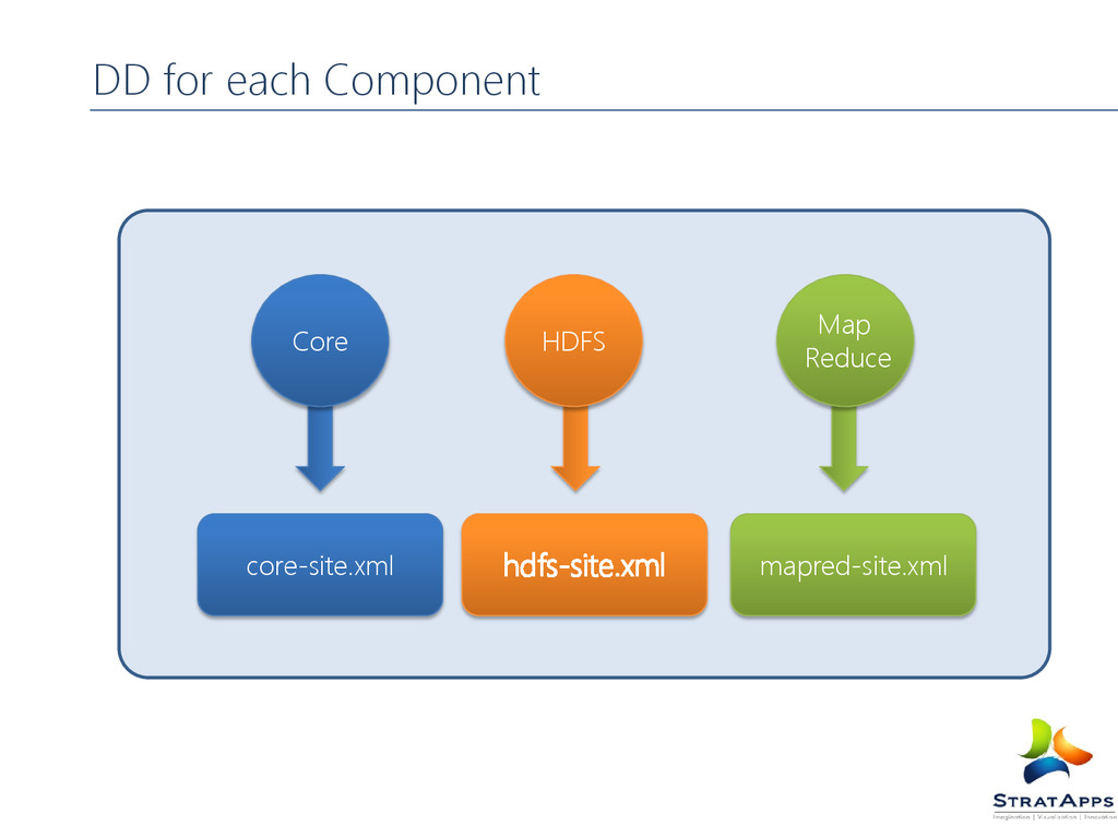 DD for each Component HDFS Map Reduce core-site...