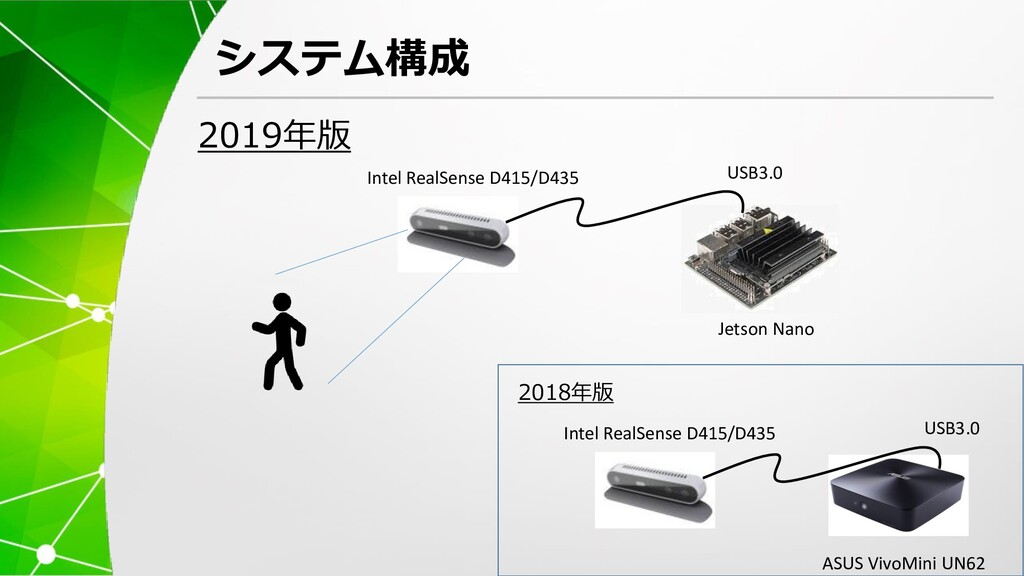 システム構成 Intel RealSense D415/D435 Jetson Nano US...