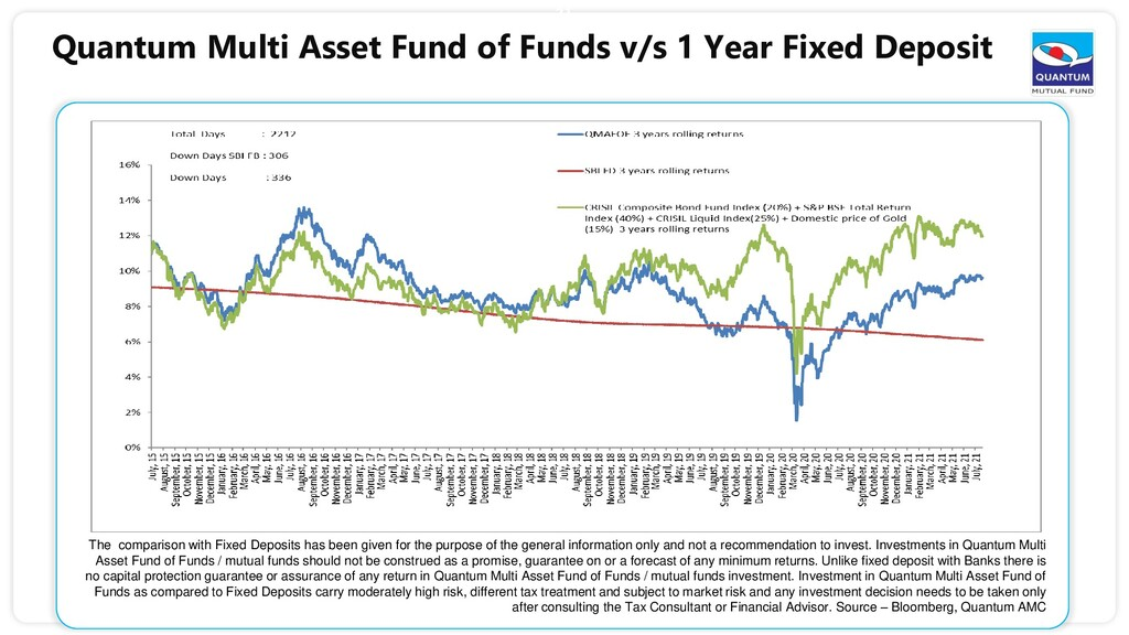 31 Quantum Multi Asset Fund of Funds v/s 1 Year...
