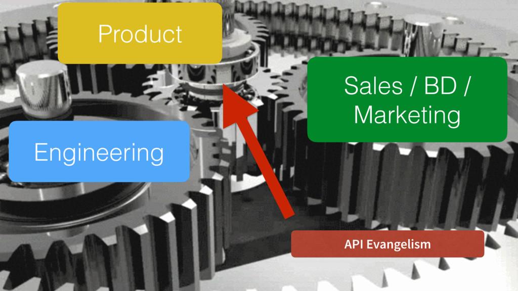 Product Engineering Sales / BD / Marketing API...