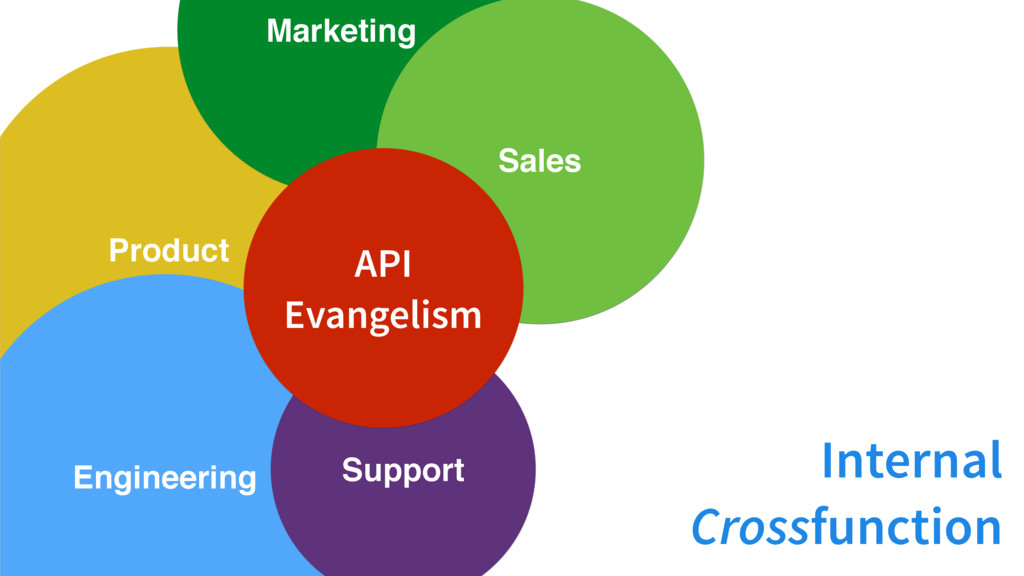 Product Engineering Marketing Support Sales API...