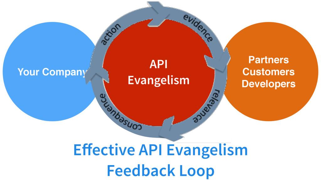 API Evangelism Your Company Partners Customer...