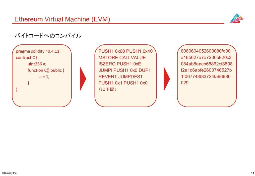 ©Gunosy Inc. Ethereum Virtual Machine (EVM) PUS...