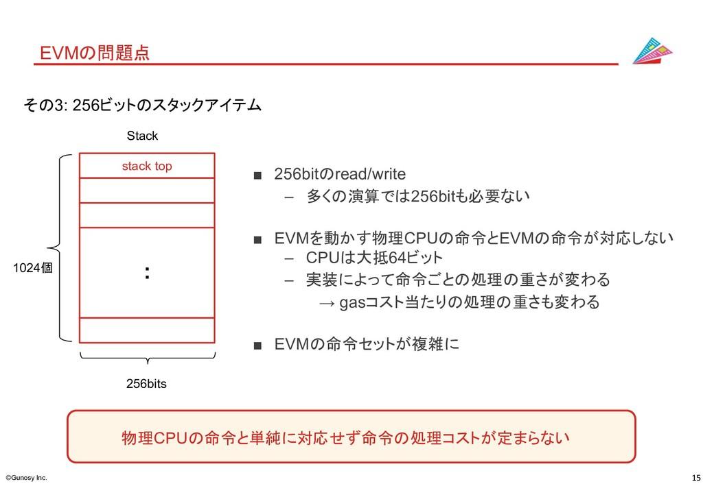 ©Gunosy Inc. EVMの問題点 その3: 256ビットのスタックアイテム ■ 256...