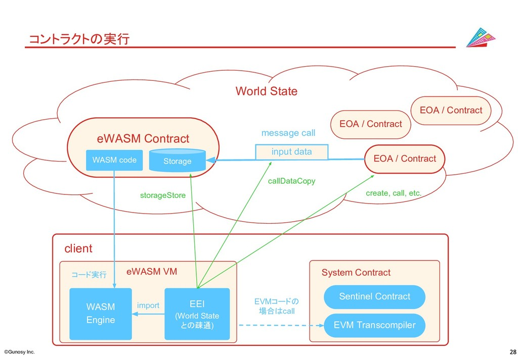 ©Gunosy Inc. コントラクトの実行 eWASM VM WASM Engine EEI...