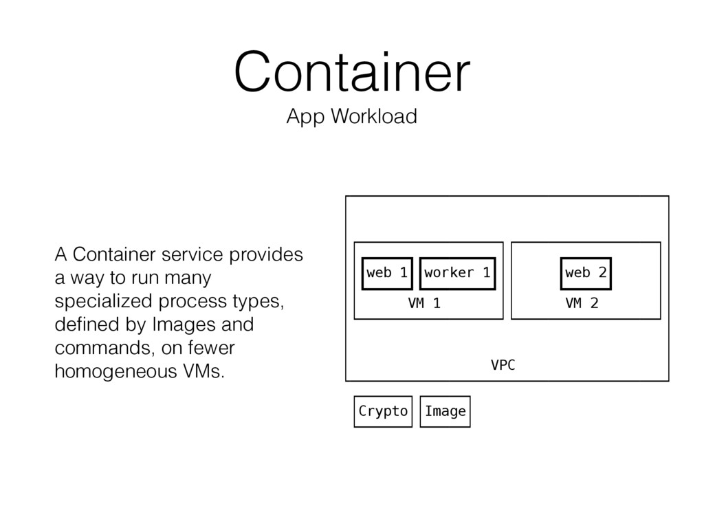 Container App Workload A Container service prov...