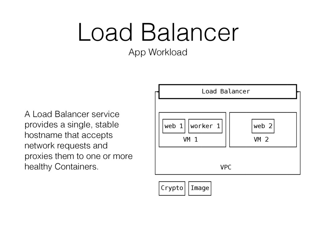 Load Balancer App Workload A Load Balancer serv...