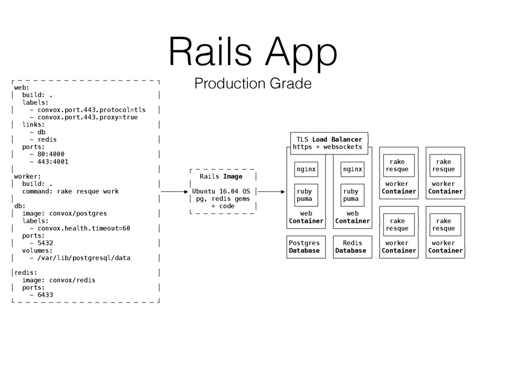 Rails App Production Grade ┌ ─ ─ ─ ─ ─ ─ ─ ─ ─ ...