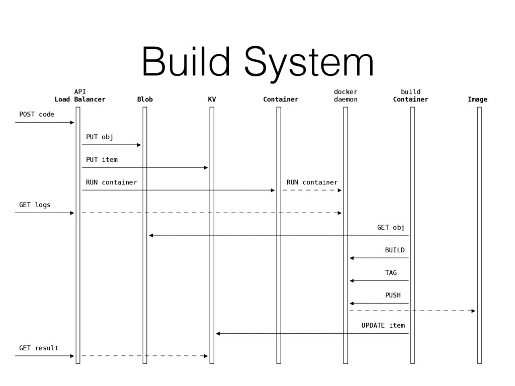 Build System API docker build Load Balancer Blo...