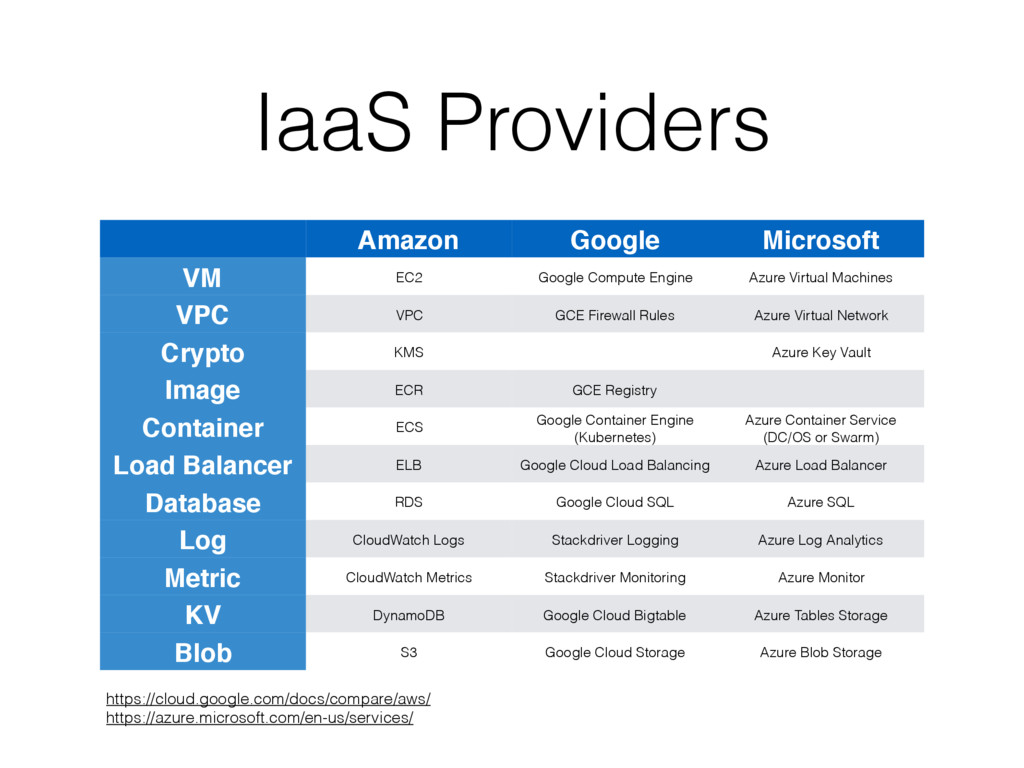 IaaS Providers Amazon Google Microsoft VM EC2 G...