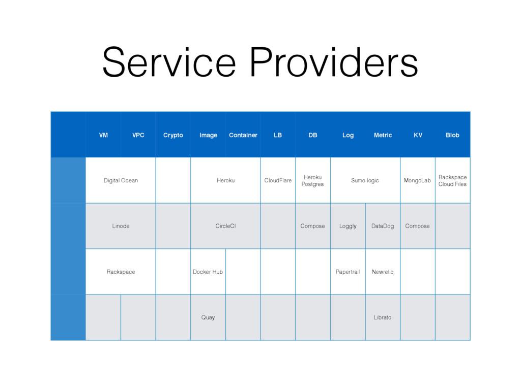Service Providers VM VPC Crypto Image Container...