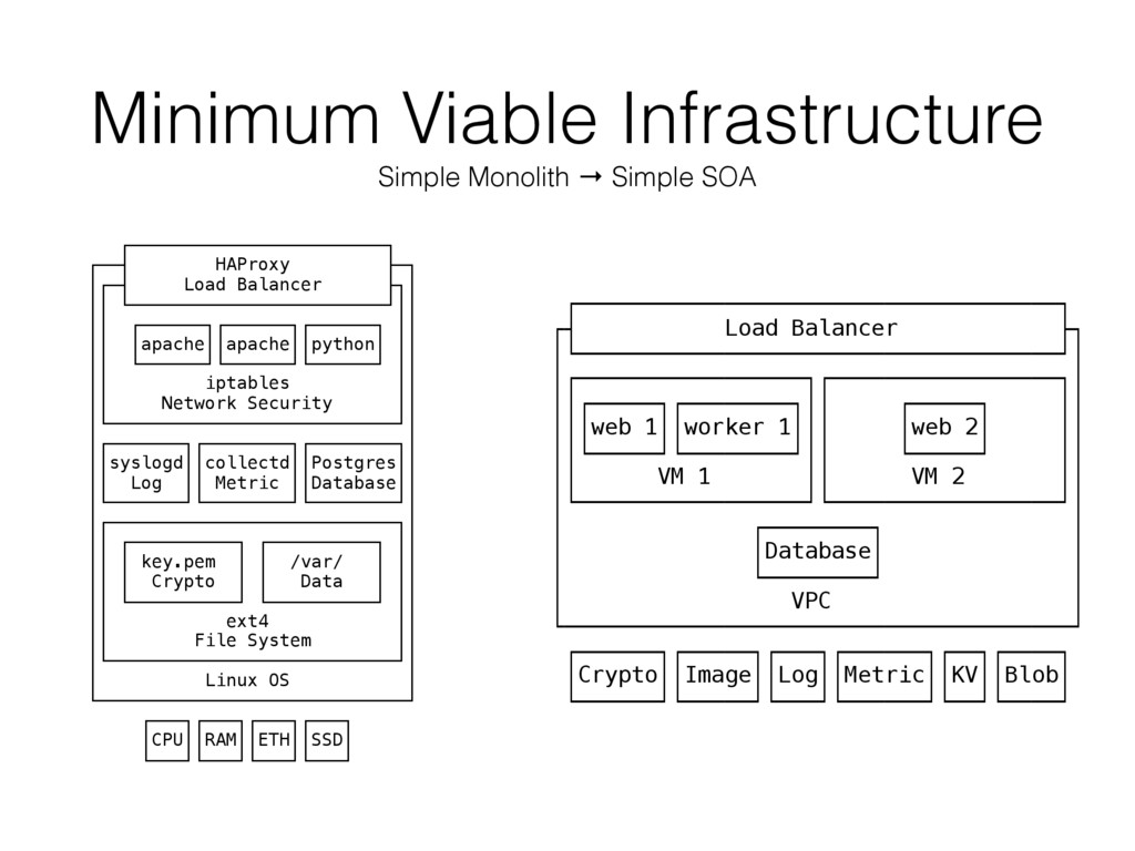 Minimum Viable Infrastructure Simple Monolith →...