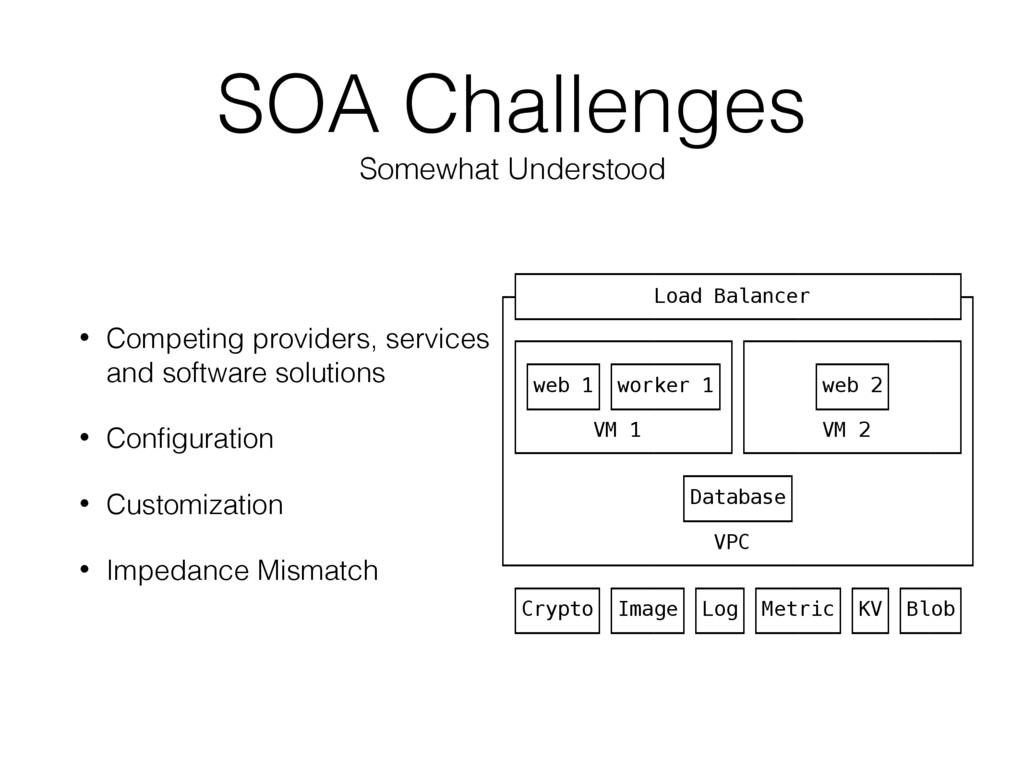 SOA Challenges Somewhat Understood • Competing ...