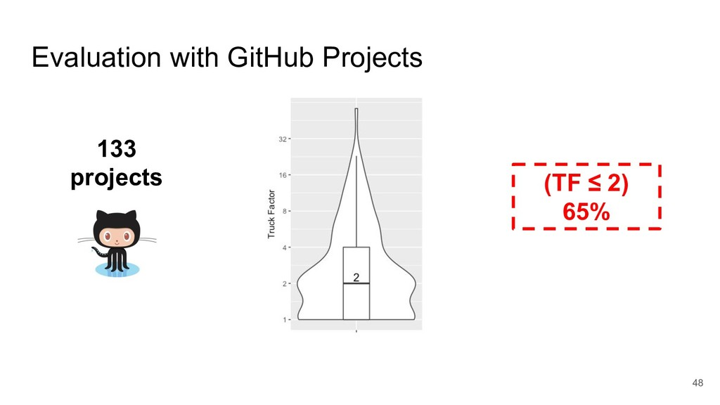 Evaluation with GitHub Projects 133 projects (T...