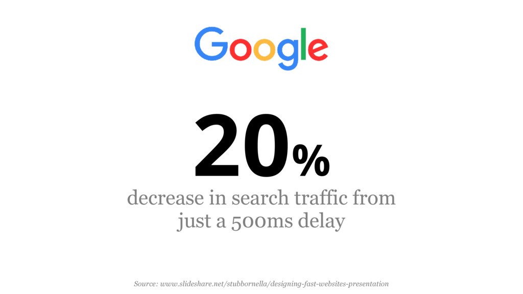 20% decrease in search traffic from just a 500m...