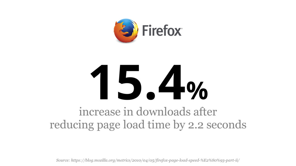 15.4% increase in downloads after reducing page...