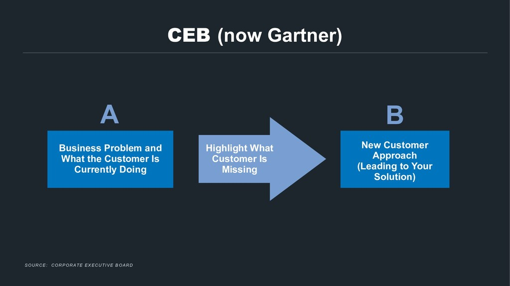 CEB (now Gartner) Business Problem and What the...