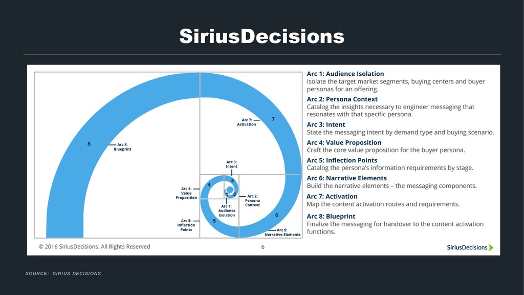 SiriusDecisions SOURCE: SIRIUS DECISIONS
