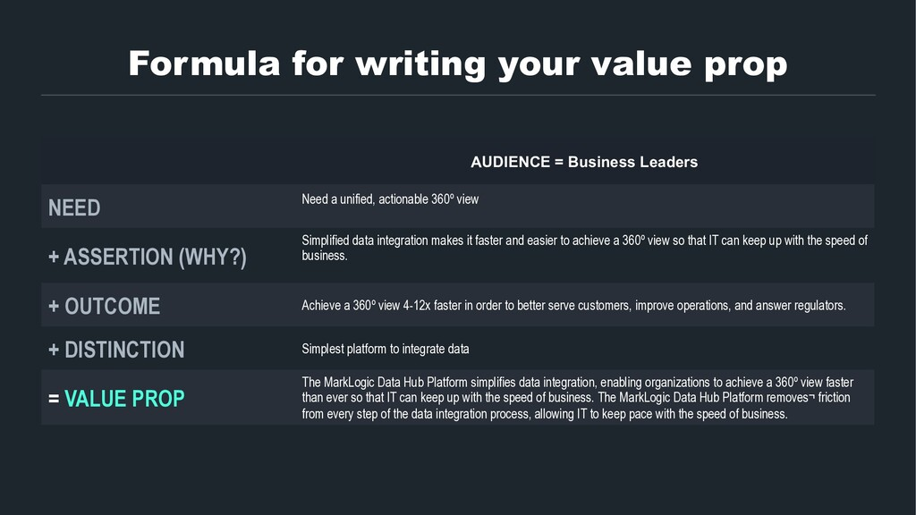 Formula for writing your value prop AUDIENCE = ...