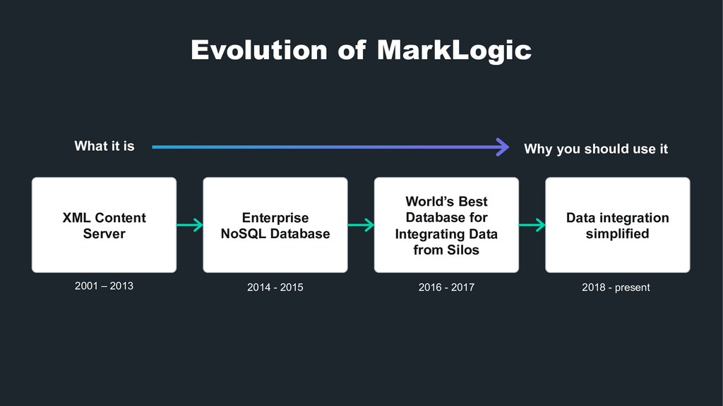 Evolution of MarkLogic XML Content Server Enter...