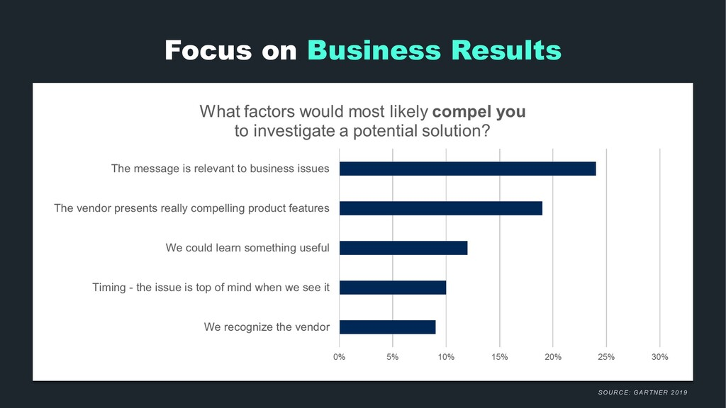 Focus on Business Results SOURCE: GARTNER 2019