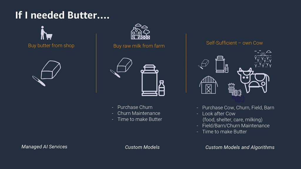 If I needed Butter…. Managed AI Services Custom...