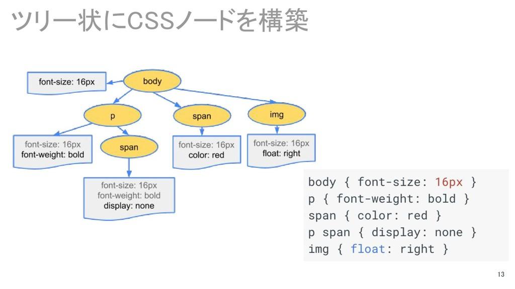 13 ツリー状にCSSノードを構築